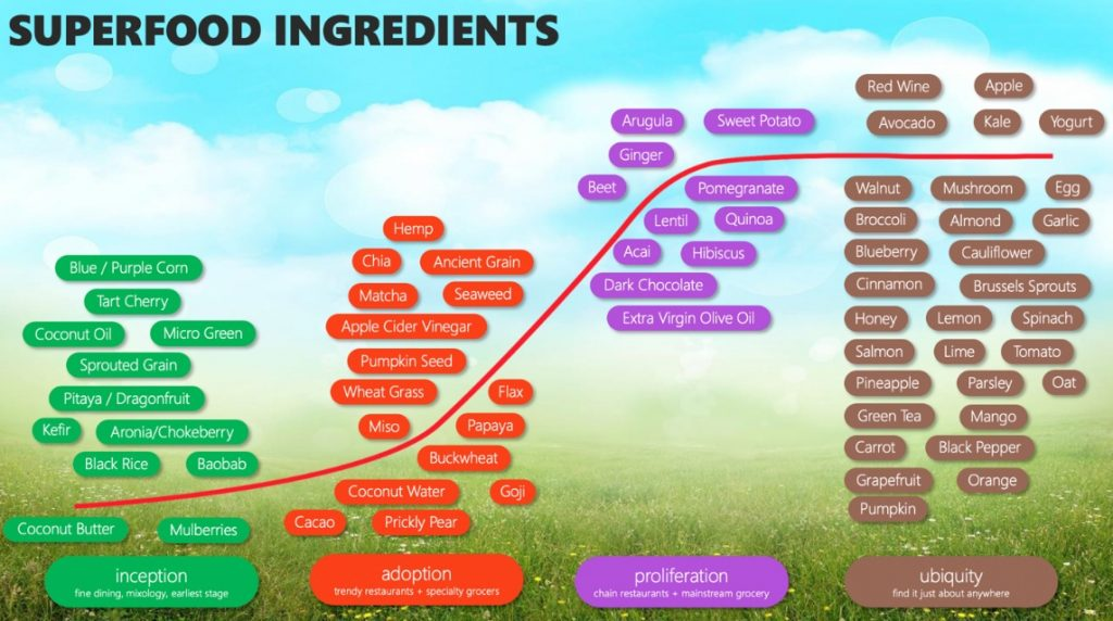 Datassential's list of super food ingredients. Tomatoes are well known and loved by consumers and have reached ubiquity on menus, much like honey, apples and almonds.